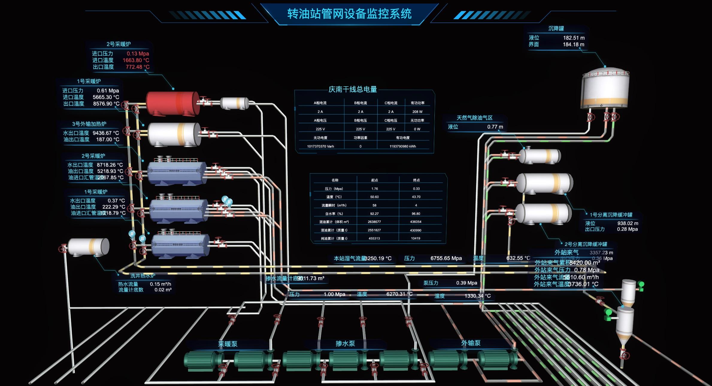 转油站管网设备监控系统