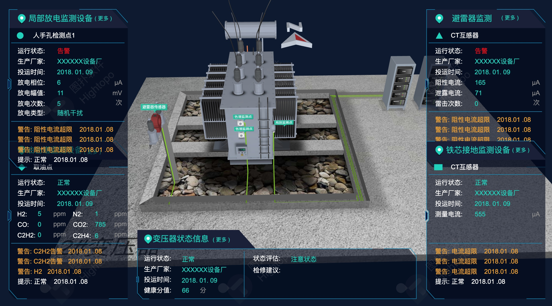 3D变压器监控系统