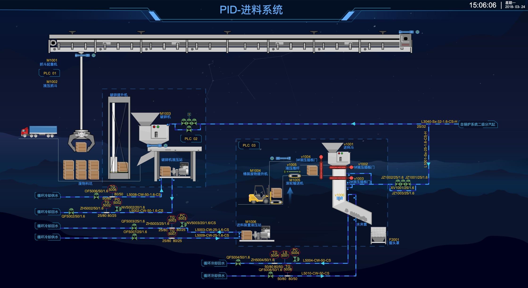 PID 进料系统