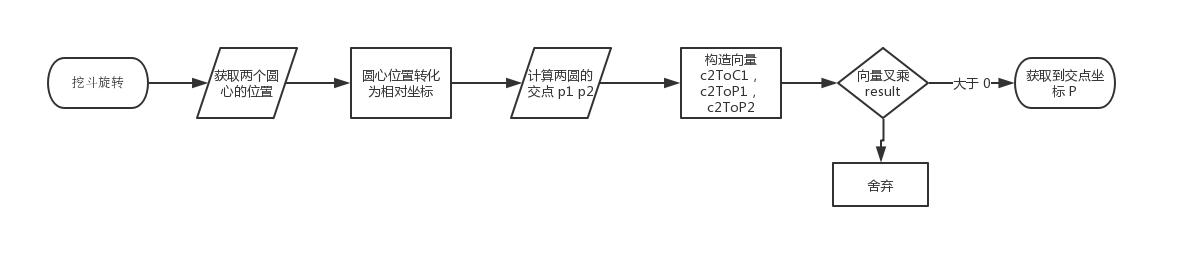 交点流程图